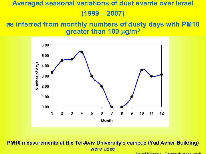 Averaged seasonal variations of dust events over Israel (1999 – 2007) as inferred from