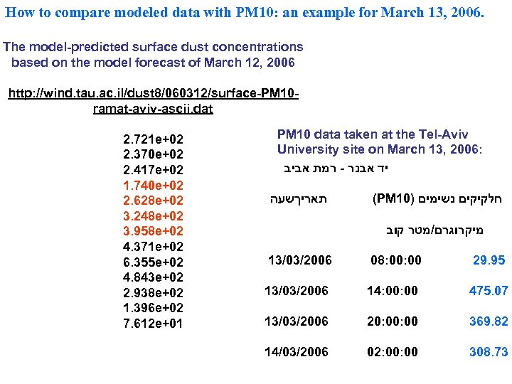 How to compare modeled data with PM 10: an example for March 13, 2006.
