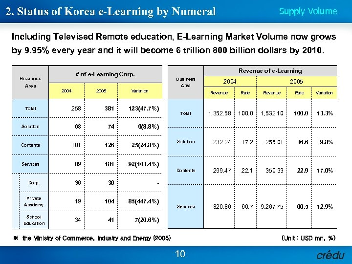2. Status of Korea e-Learning by Numeral Supply Volume Including Televised Remote education, E-Learning