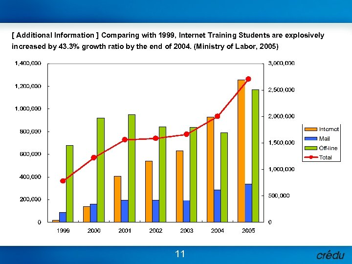 [ Additional Information ] Comparing with 1999, Internet Training Students are explosively increased by