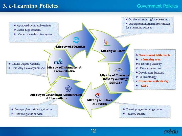 3. e-Learning Policies Government Policies On the job training by e-learning Unemployment insurance refunds