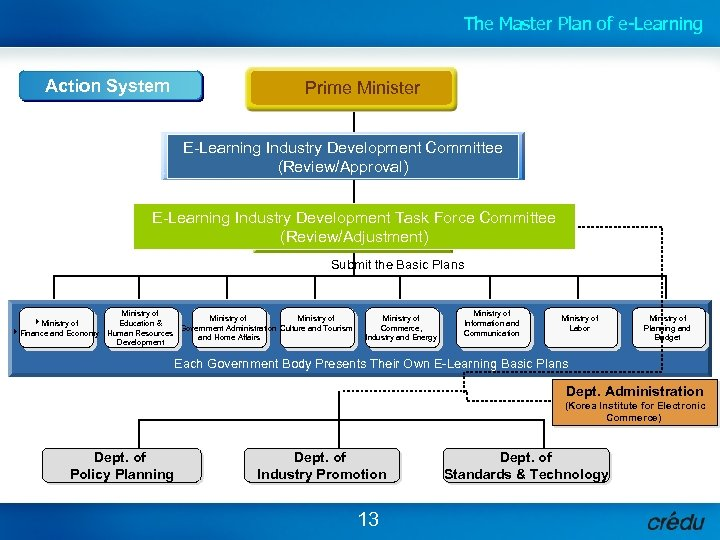 The Master Plan of e-Learning Action System Prime Minister E-Learning Industry Development Committee (Review/Approval)
