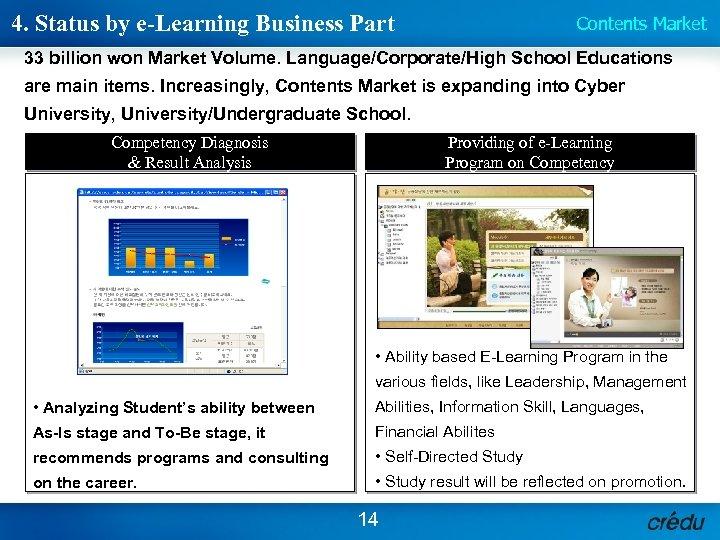 4. Status by e-Learning Business Part Contents Market 33 billion won Market Volume. Language/Corporate/High