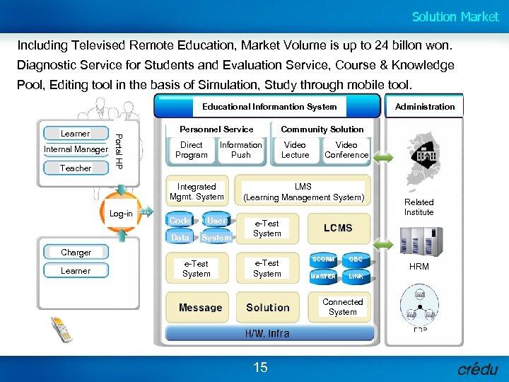 Solution Market Including Televised Remote Education, Market Volume is up to 24 billon won.