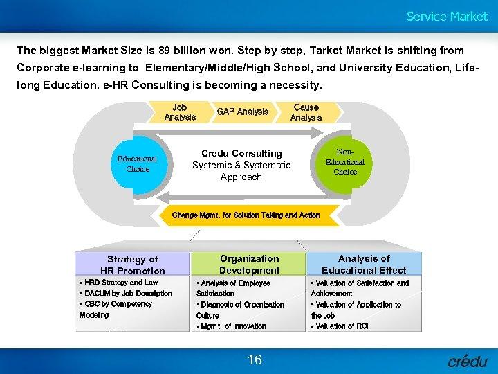 Service Market The biggest Market Size is 89 billion won. Step by step, Tarket