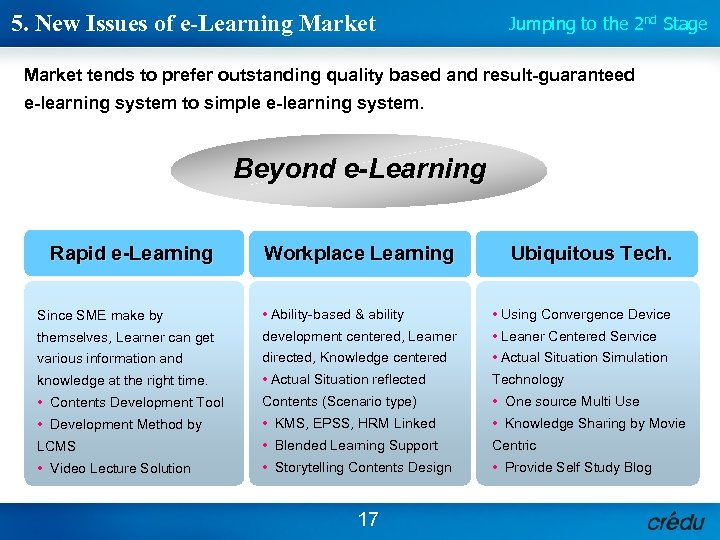 5. New Issues of e-Learning Market Jumping to the 2 nd Stage Market tends
