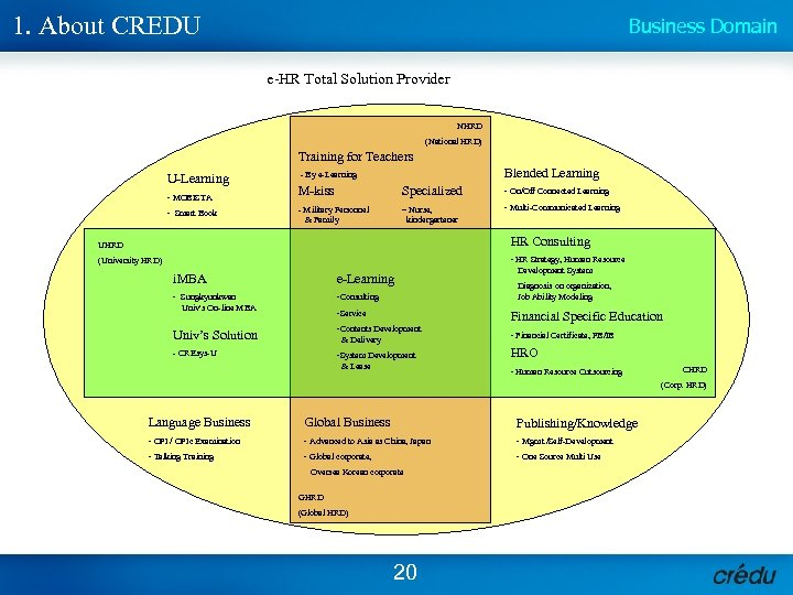 1. About CREDU Business Domain e-HR Total Solution Provider NHRD (National HRD) Training for