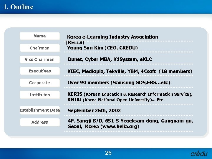 1. Outline Name Chairman Vice Chairman Korea e-Learning Industry Association (KELIA) Young Sun Kim