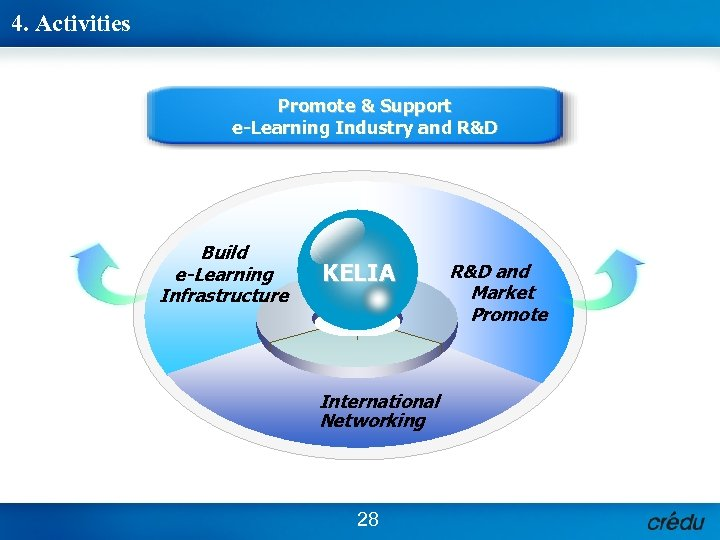 4. Activities Promote & Support e-Learning Industry and R&D Build e-Learning Infrastructure KELIA International