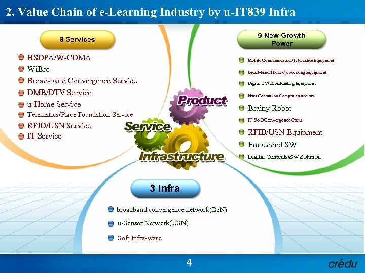 2. Value Chain of e-Learning Industry by u-IT 839 Infra 9 New Growth Power