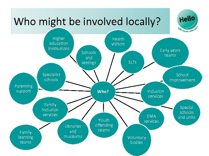 Who might be involved locally? Higher education institutions Health visitors Schools and settings Early