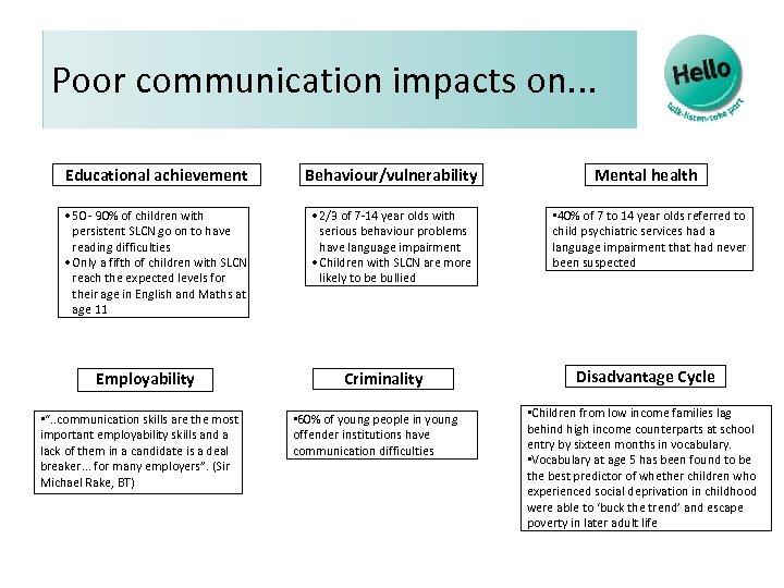 Poor communication impacts on. . . Educational achievement Behaviour/vulnerability • 50 - 90% of