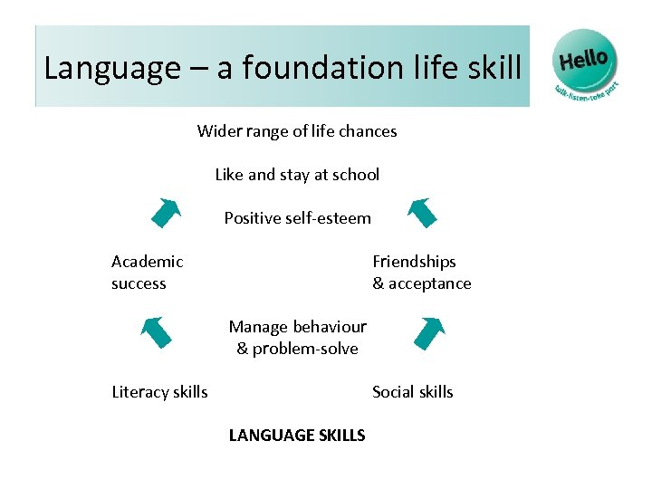 Language – a foundation life skill Wider range of life chances Like and stay