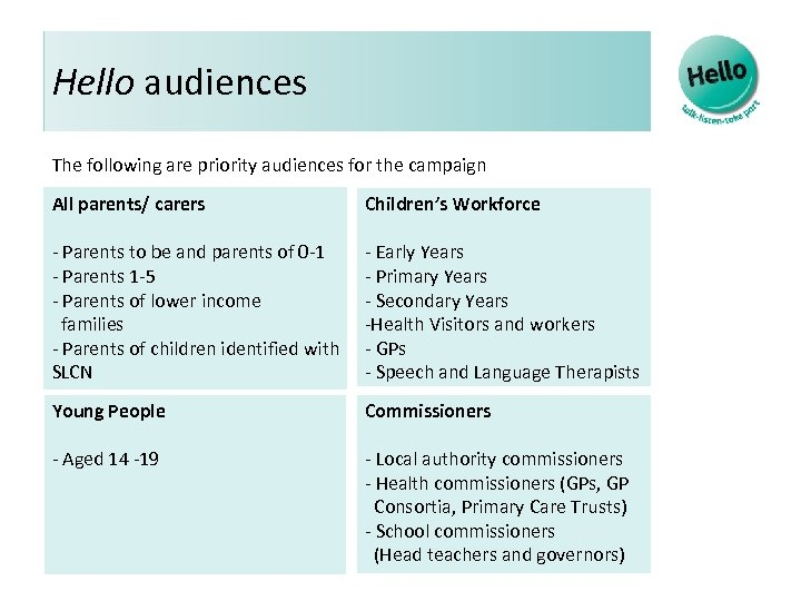 Hello audiences The following are priority audiences for the campaign All parents/ carers Children's
