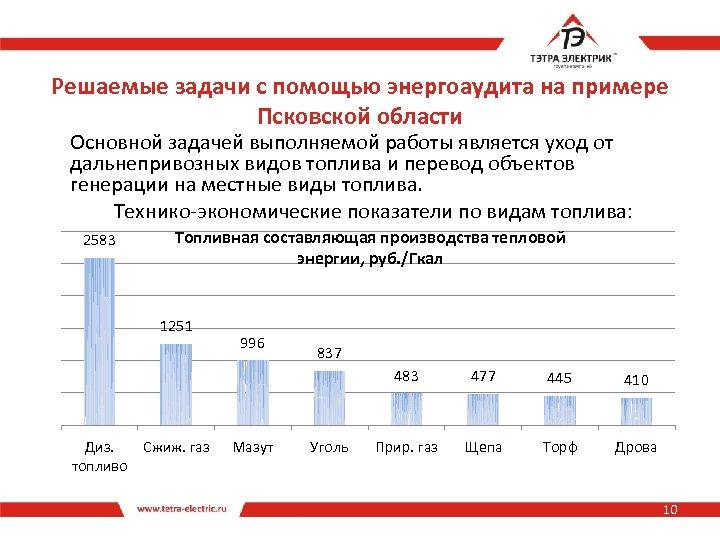 Решаемые задачи с помощью энергоаудита на примере Псковской области Основной задачей выполняемой работы является