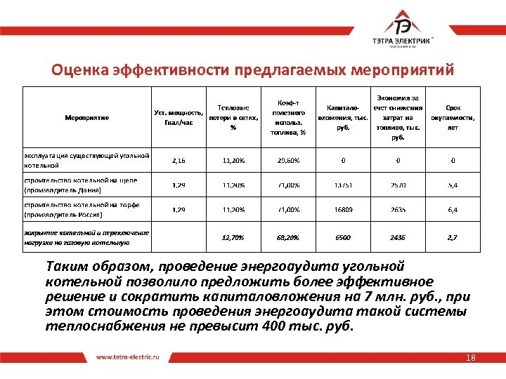 Оценка эффективности предлагаемых мероприятий Таким образом, проведение энергоаудита угольной котельной позволило предложить более эффективное