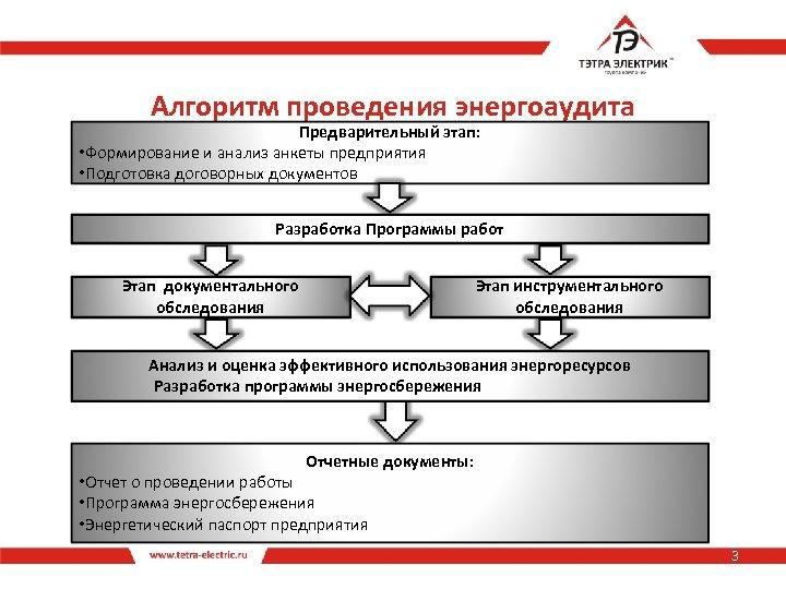 Алгоритм проведения энергоаудита Предварительный этап: • Формирование и анализ анкеты предприятия • Подготовка договорных