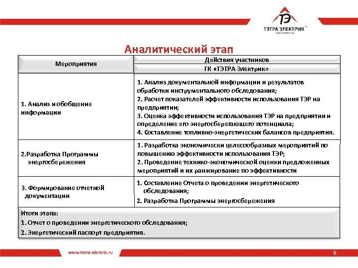 Аналитический этап Действия участников ГК «ТЭТРА Электрик» Мероприятия 1. Анализ и обобщение информации 1.
