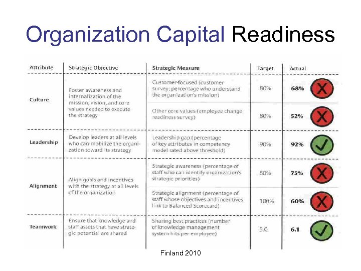Organization Capital Readiness Finland 2010
