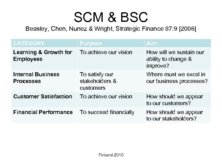 SCM & BSC Beasley, Chen, Nunez & Wright, Strategic Finance 87: 9 [2006] CATEGORY