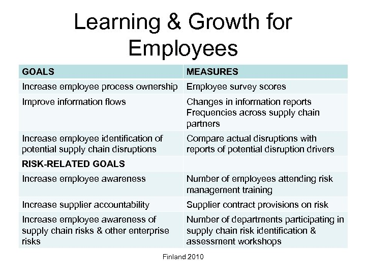 Learning & Growth for Employees GOALS MEASURES Increase employee process ownership Employee survey scores