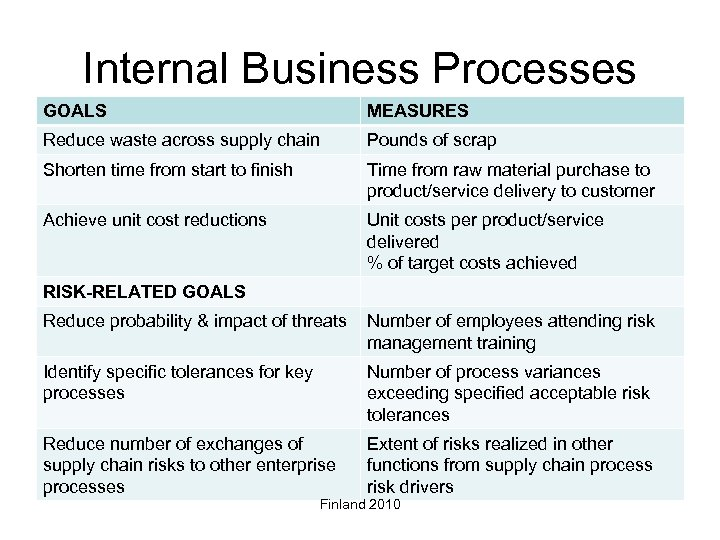 Internal Business Processes GOALS MEASURES Reduce waste across supply chain Pounds of scrap Shorten