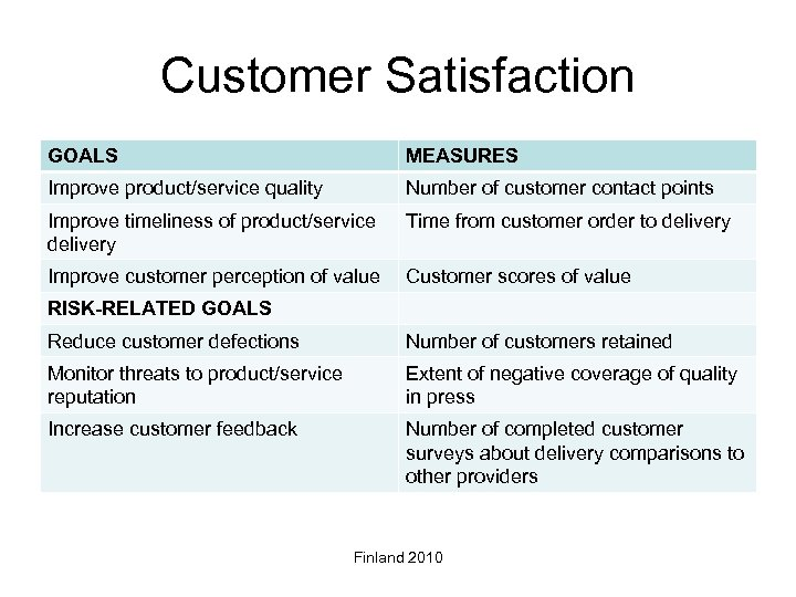 Customer Satisfaction GOALS MEASURES Improve product/service quality Number of customer contact points Improve timeliness