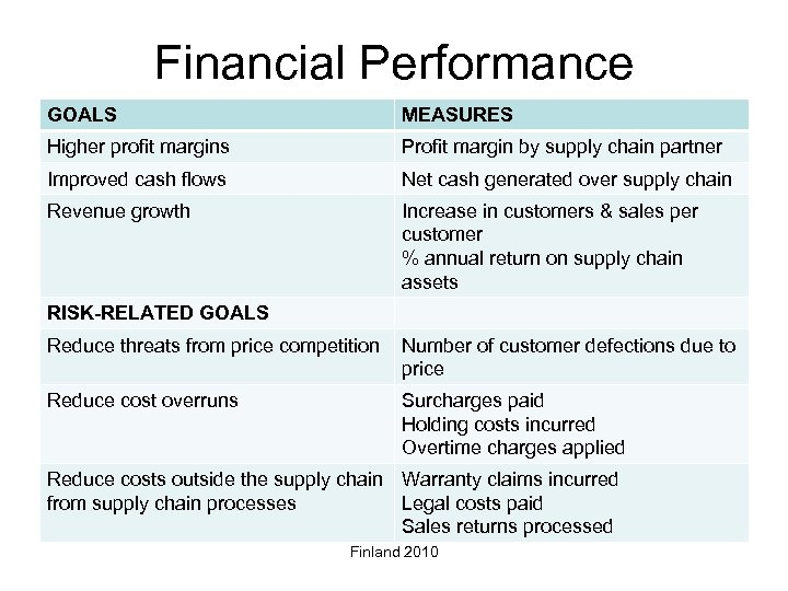 Financial Performance GOALS MEASURES Higher profit margins Profit margin by supply chain partner Improved