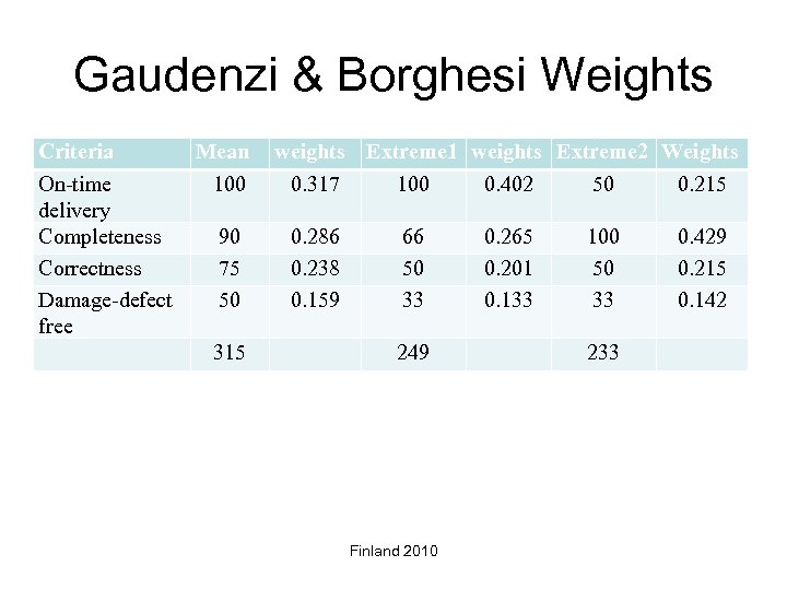 Gaudenzi & Borghesi Weights Criteria On-time delivery Completeness Correctness Damage-defect free Mean 100 90