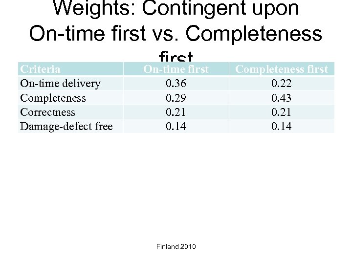 Weights: Contingent upon On-time first vs. Completeness first Criteria On-time first Completeness first On-time