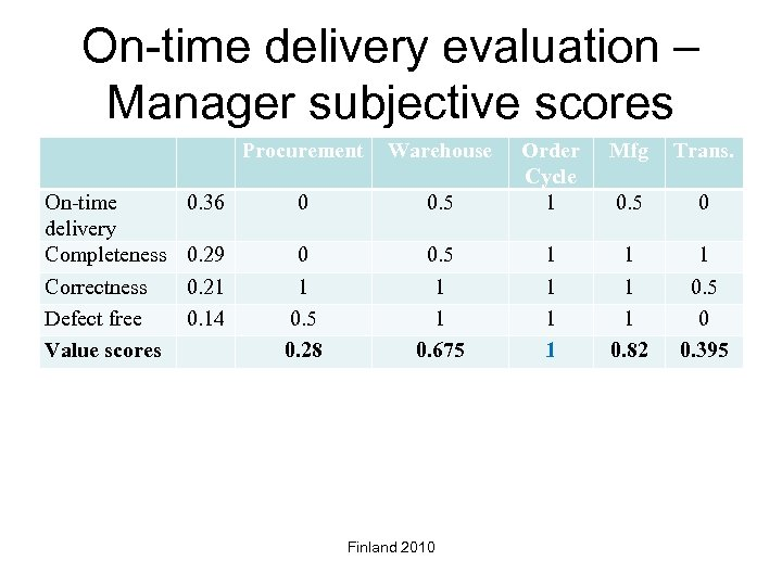 On-time delivery evaluation – Manager subjective scores Procurement On-time delivery Completeness Correctness Defect free
