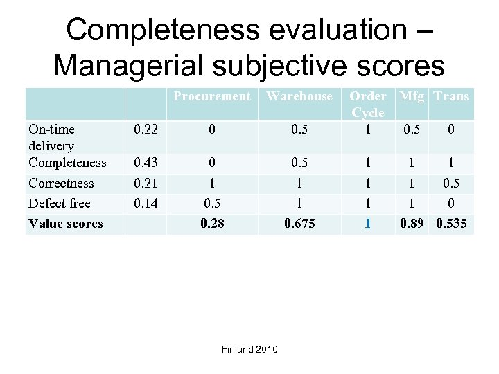 Completeness evaluation – Managerial subjective scores Procurement On-time delivery Completeness Correctness Defect free Value