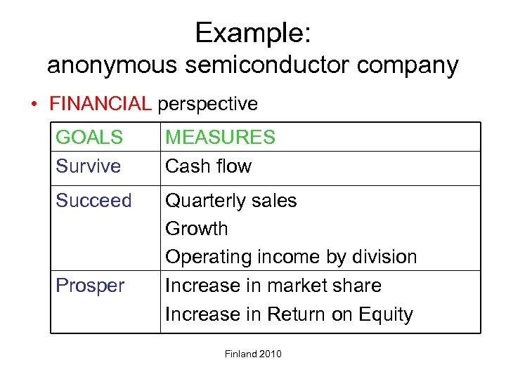 Example: anonymous semiconductor company • FINANCIAL perspective GOALS Survive MEASURES Cash flow Succeed Quarterly