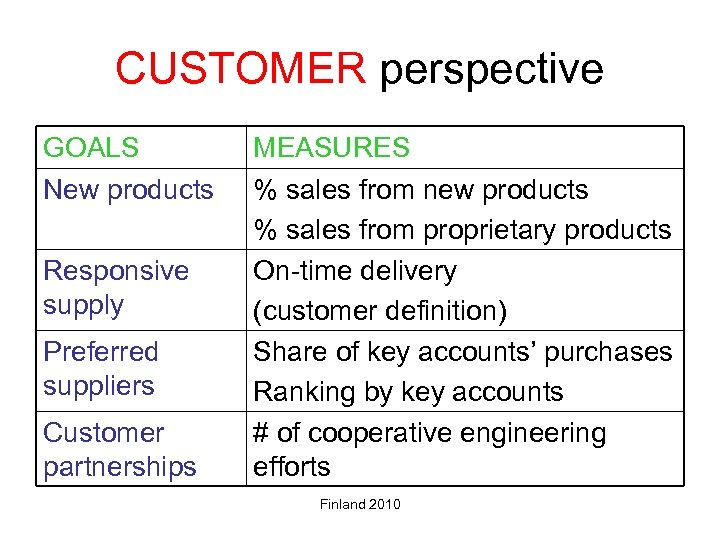 CUSTOMER perspective GOALS New products Responsive supply Preferred suppliers Customer partnerships MEASURES % sales