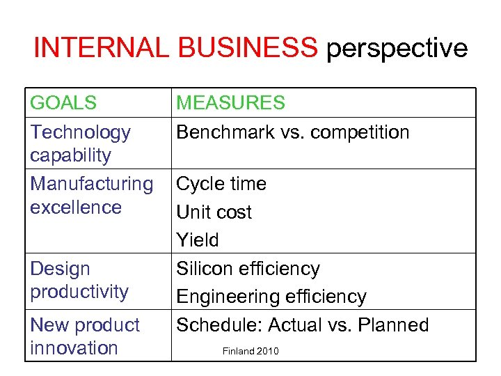 INTERNAL BUSINESS perspective GOALS Technology capability Manufacturing excellence Design productivity New product innovation MEASURES