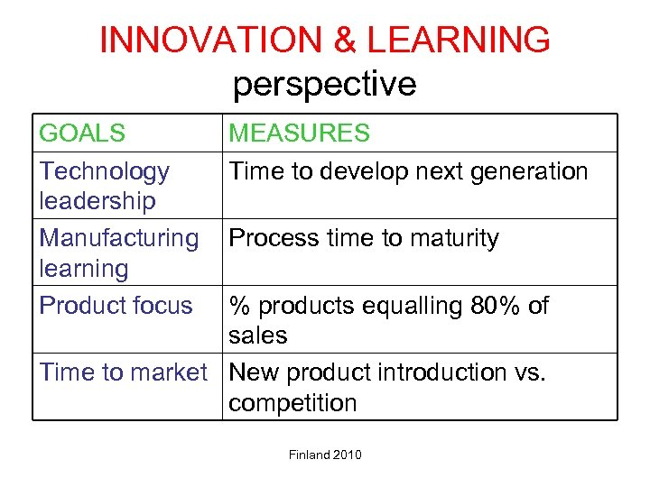 INNOVATION & LEARNING perspective GOALS Technology leadership Manufacturing learning Product focus MEASURES Time to