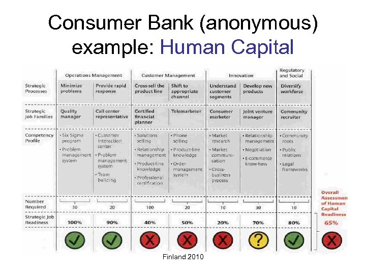Consumer Bank (anonymous) example: Human Capital Finland 2010
