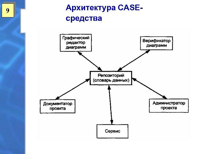 9 Архитектура CASEсредства