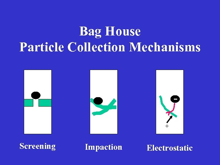 Bag House Particle Collection Mechanisms + Screening Impaction Electrostatic