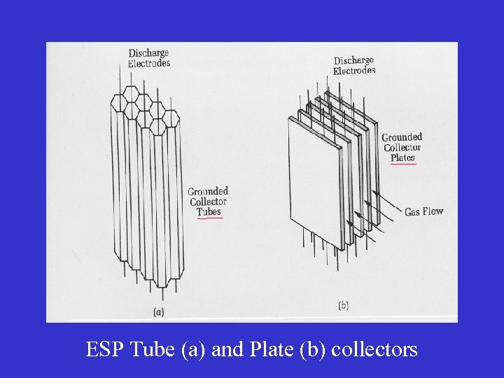 ESP Tube (a) and Plate (b) collectors