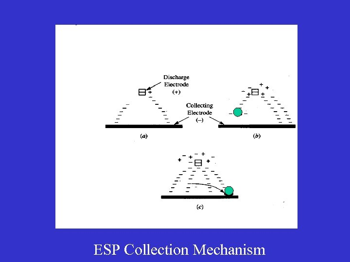 ESP Collection Mechanism