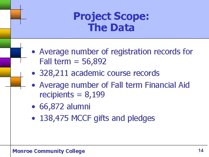 Project Scope: The Data • Average number of registration records for Fall term =