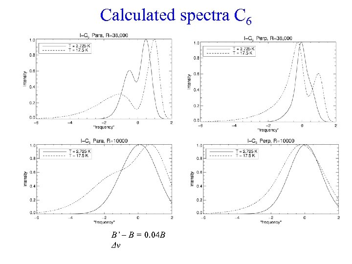 Calculated spectra C 6 B' – B = 0. 04 B Δν