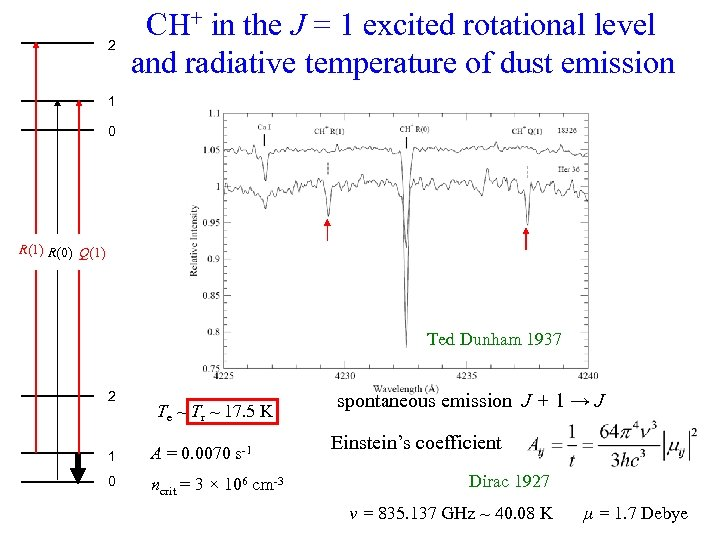 2 CH+ in the J = 1 excited rotational level and radiative temperature of
