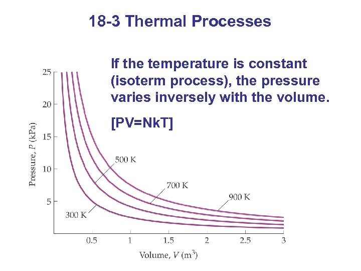 18 -3 Thermal Processes If the temperature is constant (isoterm process), the pressure varies