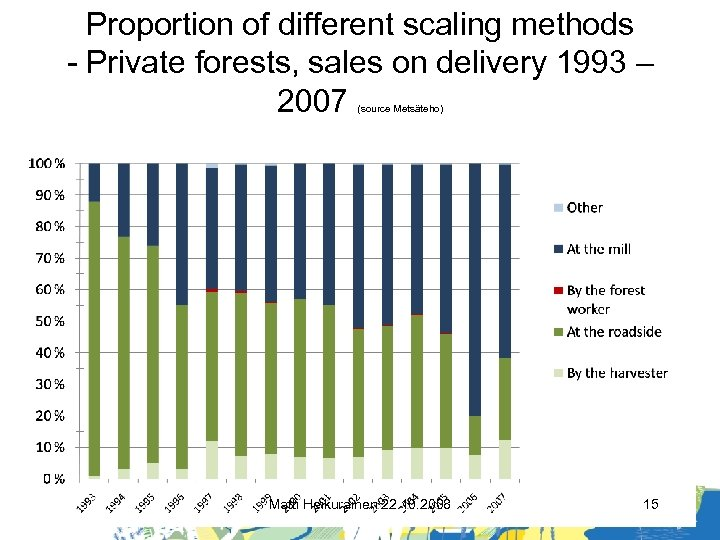 Proportion of different scaling methods - Private forests, sales on delivery 1993 – 2007