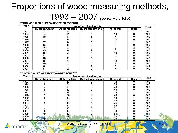 Proportions of wood measuring methods, 1993 – 2007 (source Metsäteho) Matti Heikurainen 22. 10.