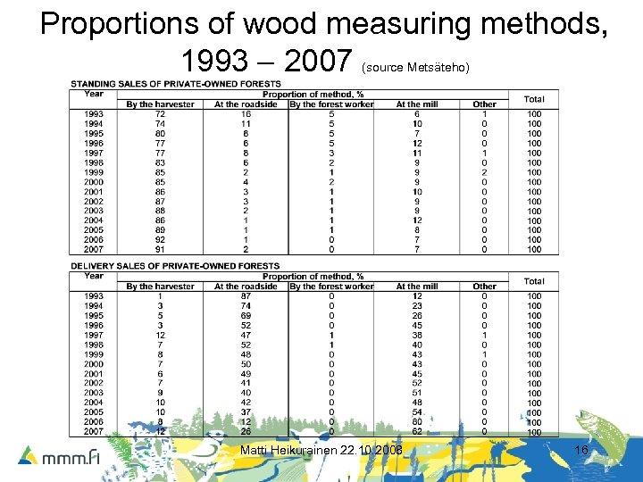 Proportions of wood measuring methods, 1993 – 2007 (source Metsäteho) Matti Heikurainen 22. 10.
