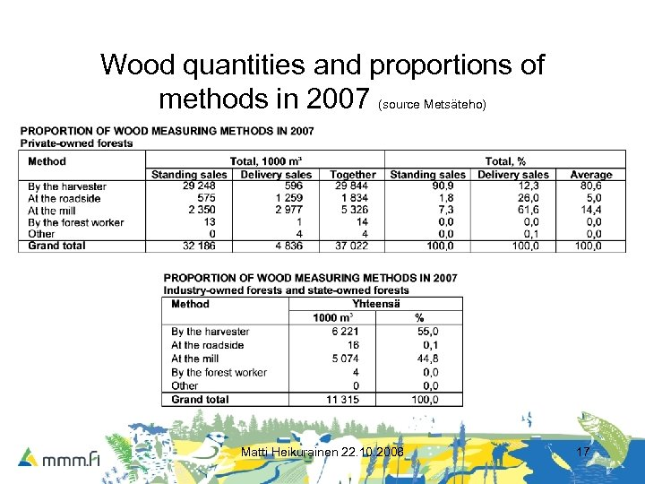 Wood quantities and proportions of methods in 2007 (source Metsäteho) Matti Heikurainen 22. 10.
