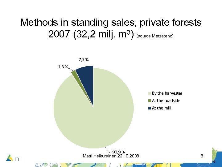 Methods in standing sales, private forests 2007 (32, 2 milj. m 3) (source Metsäteho)